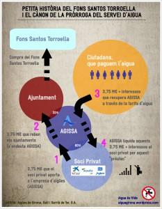 150421 Infografia cànon